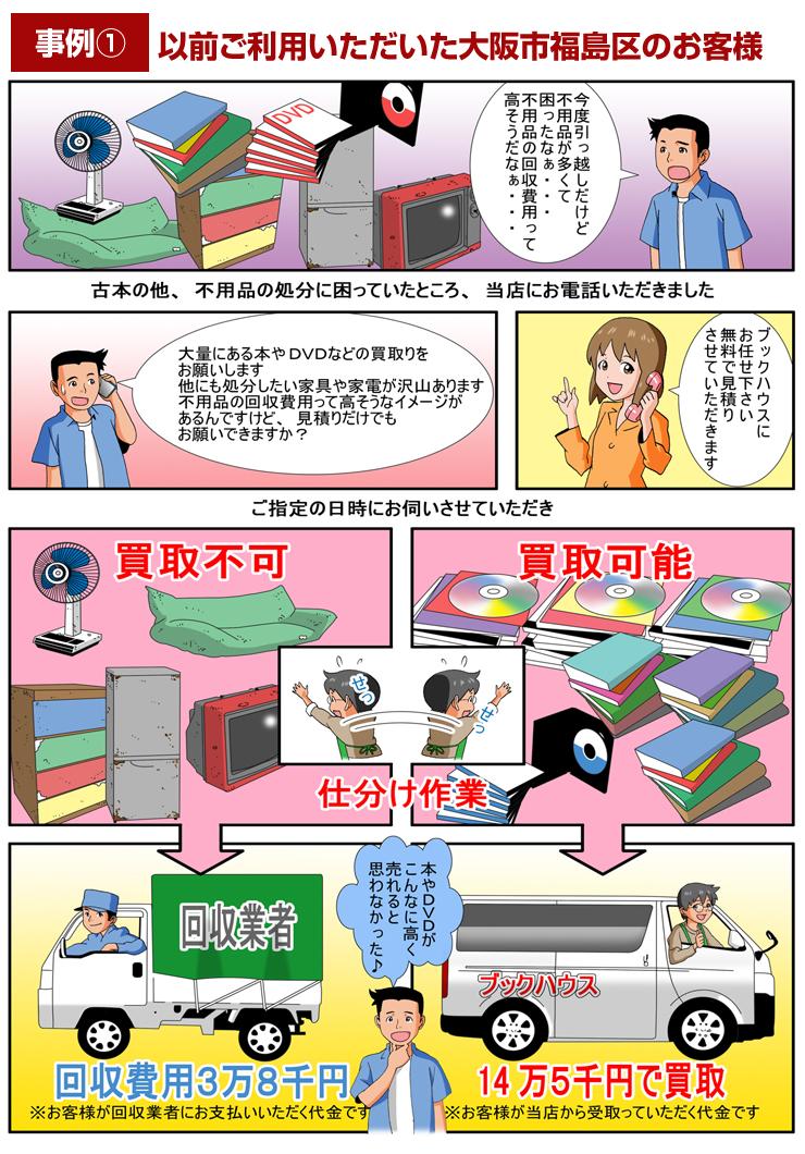 事例① 以前ご利用いただいた大阪市福島区のお客様