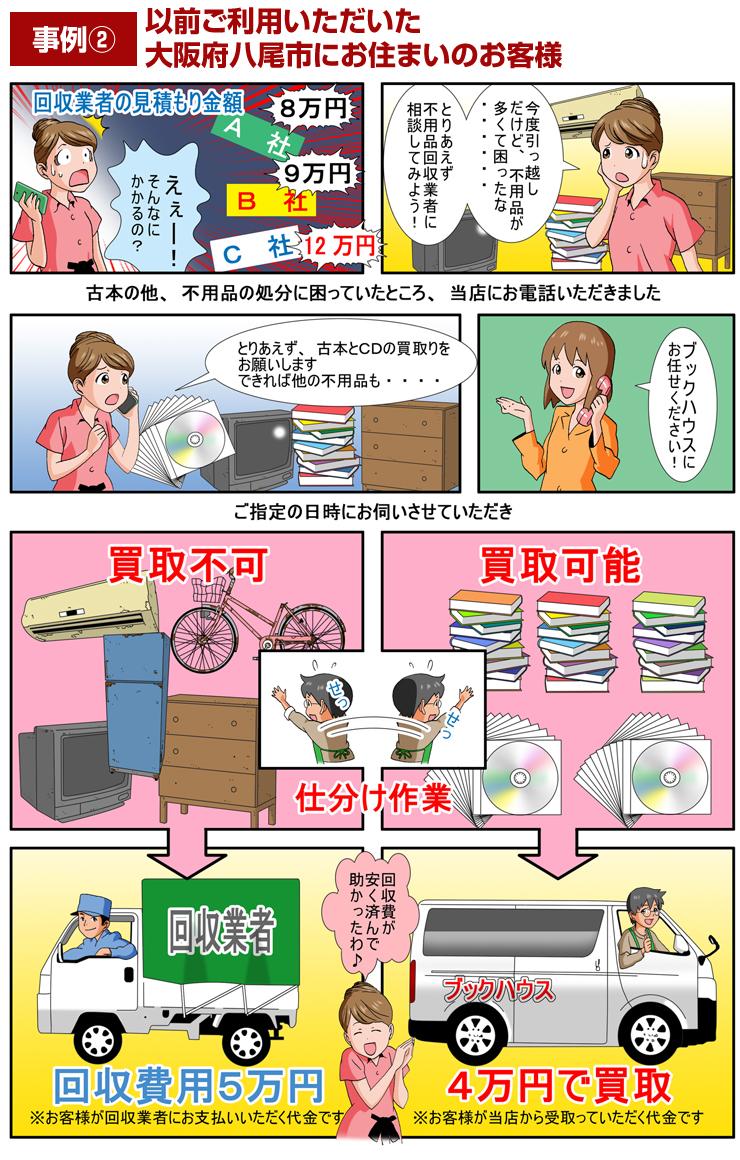 事例② 以前ご利用いただいた大阪府八尾市にお住まいのお客様